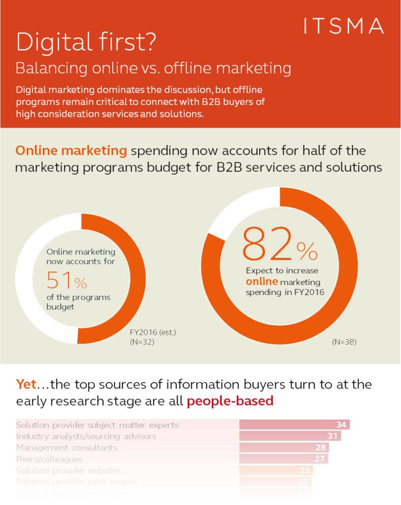 Best infographic software offline