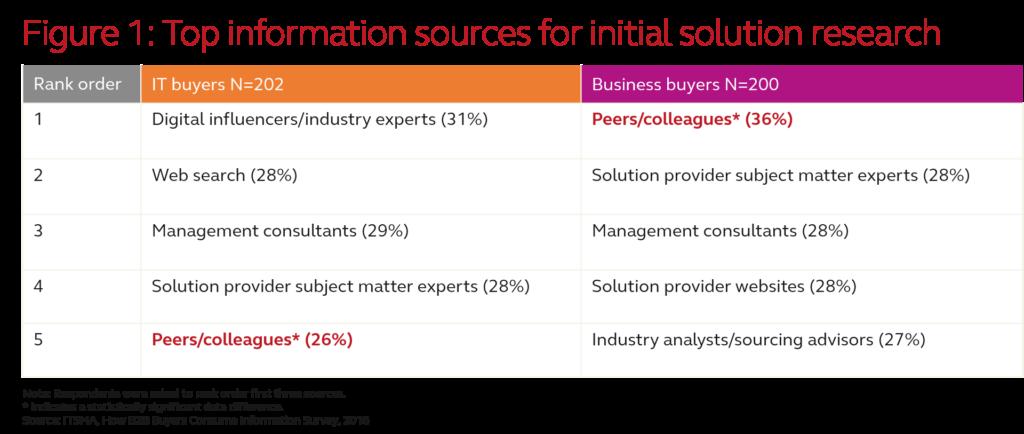Information Preferences Ask ITSMA January 2017