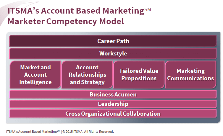 ITSMA's ABM Marketer Competency Model