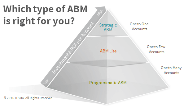 Which type of ABM is right for you?