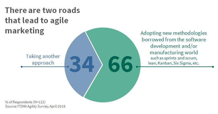 2 roads to agile marketing