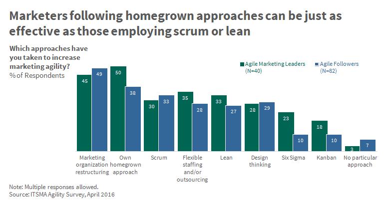 homegrown, scrum or lean