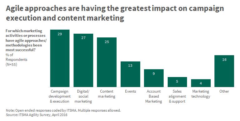 marketing activities agile methodologies most successful