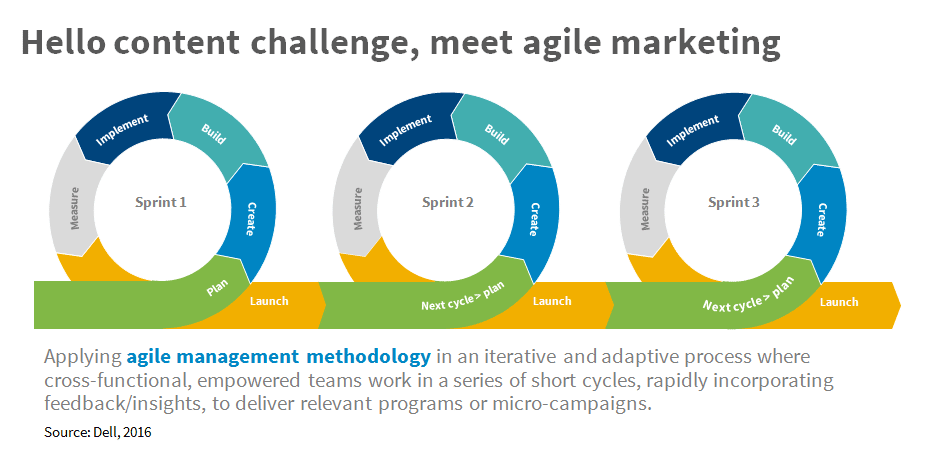 Content, meet agile marketing