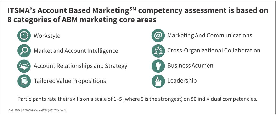 ABM 8 core marketing areas