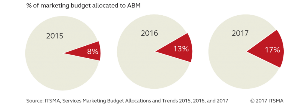ABM Spending on the Rise