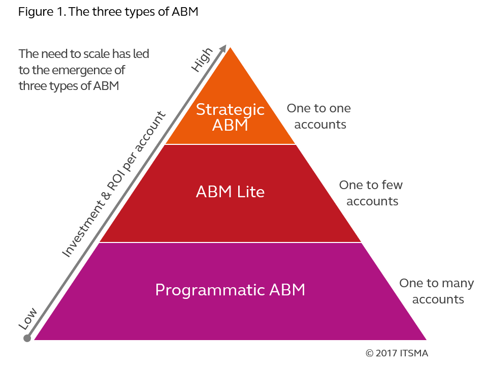 Three types of ABM
