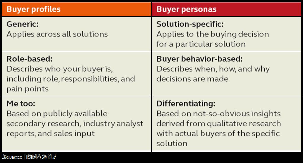 Buyer Profiles Buyer Personas