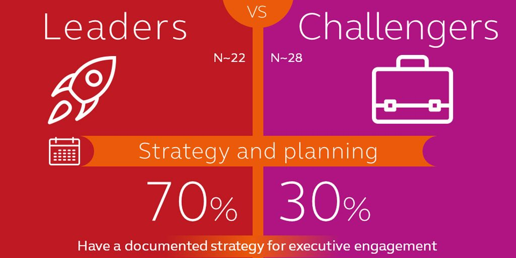 ITSMA Infographic on Engaging the C-suite