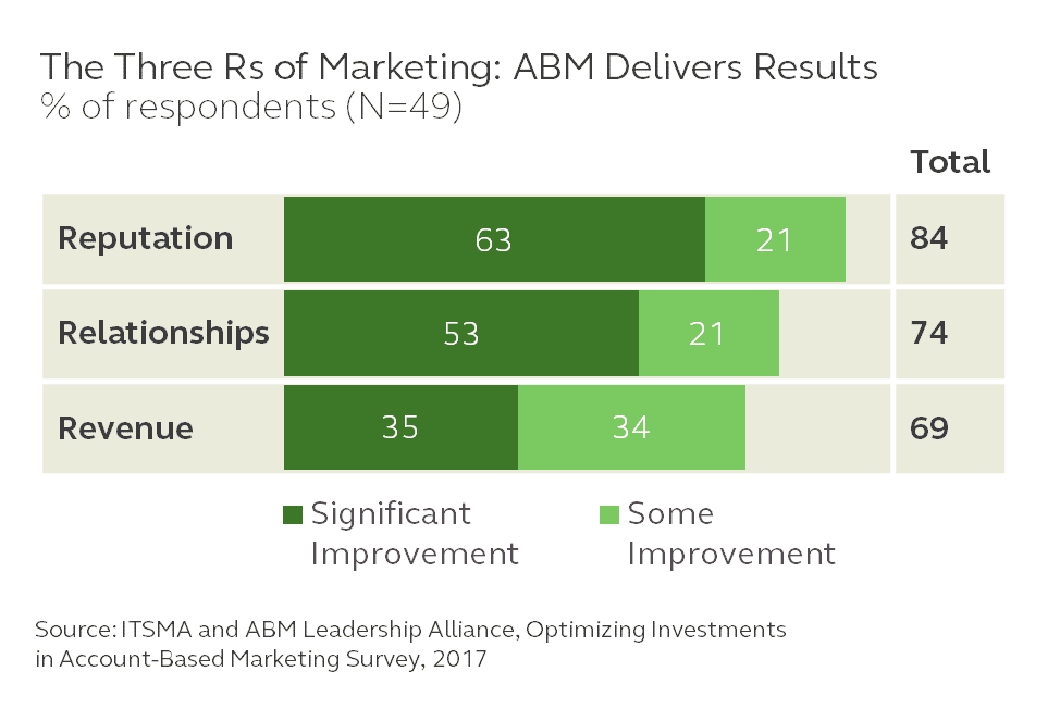 The Three Rs of Marketing: ABM Delivers Results