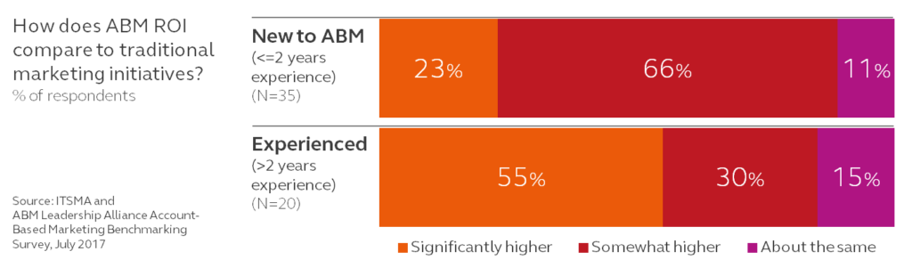 ABM results improve with experience