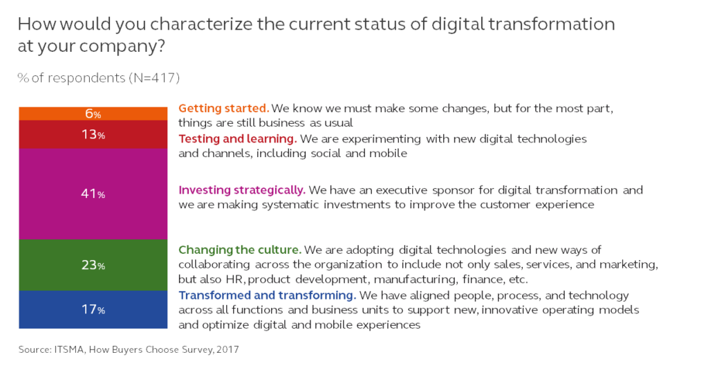 digital transformation status