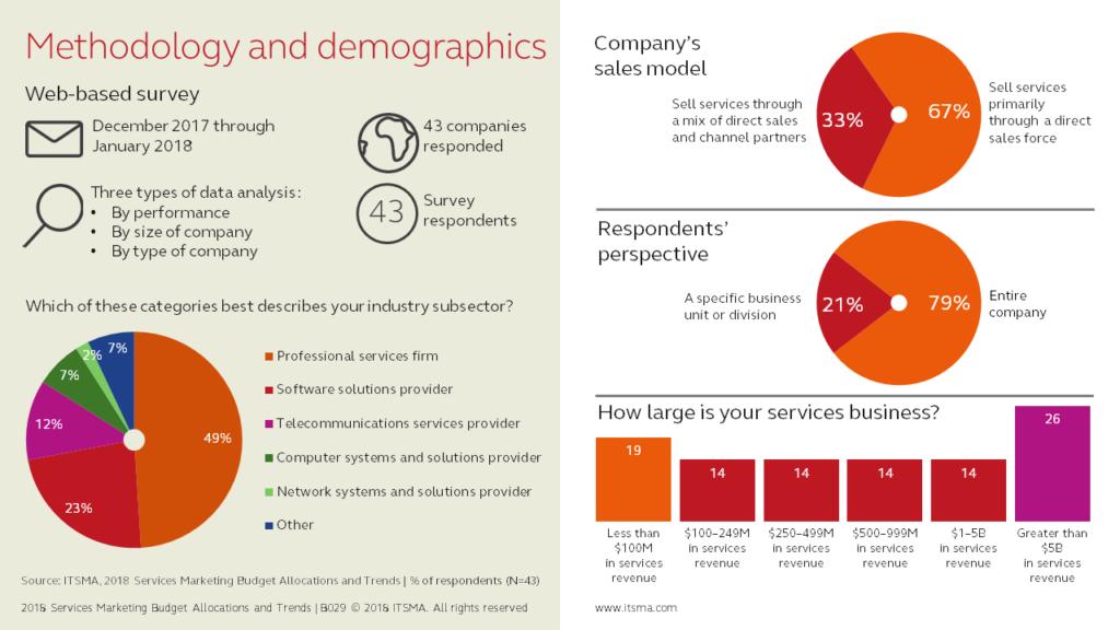 B028 Methodology and Demographics