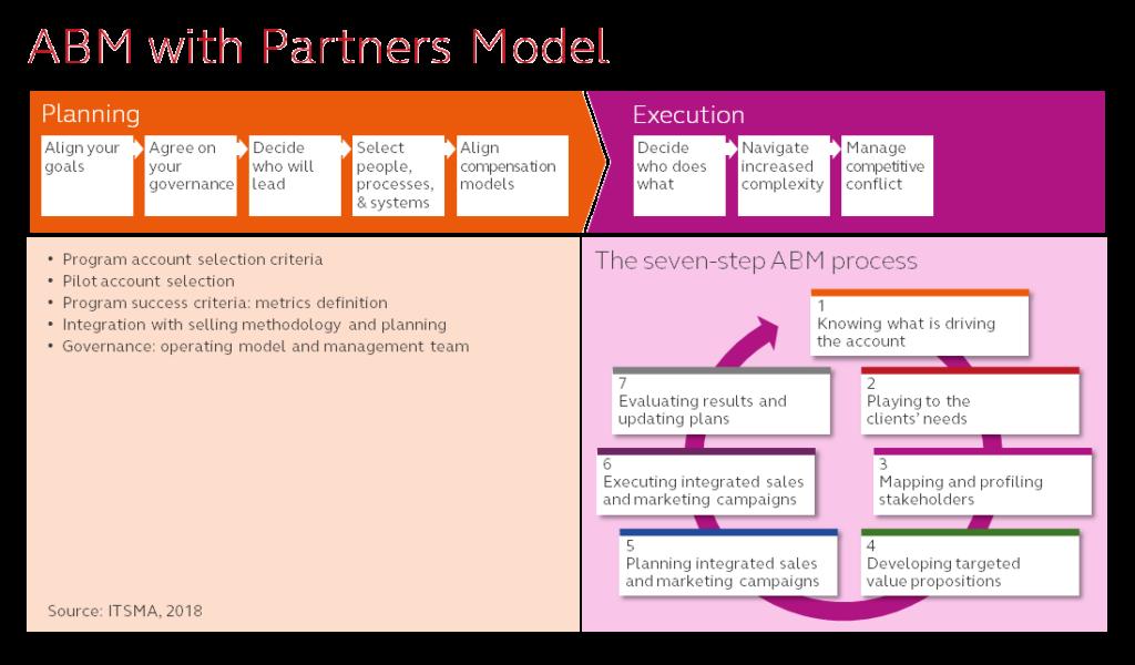 ABM Partners Model