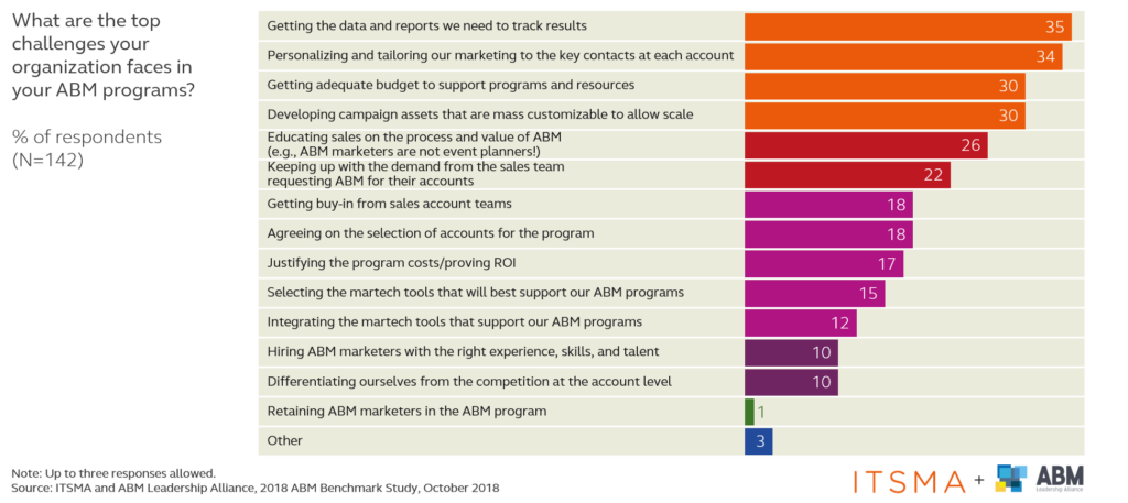 What are the top challenges your organization faces in your ABM programs?