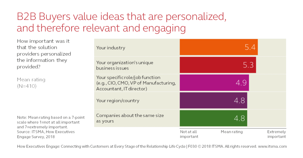 How Executives Engage - Personalization