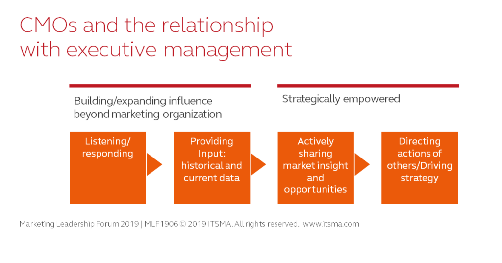 CMOs and the relationship with executive management