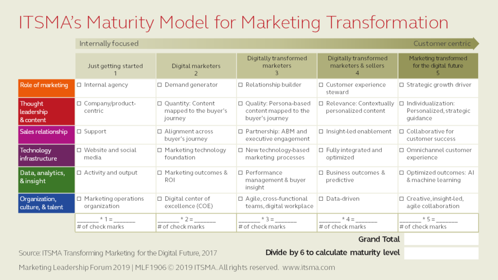 ITSMA's Maturity Model for Marketing Transformation
