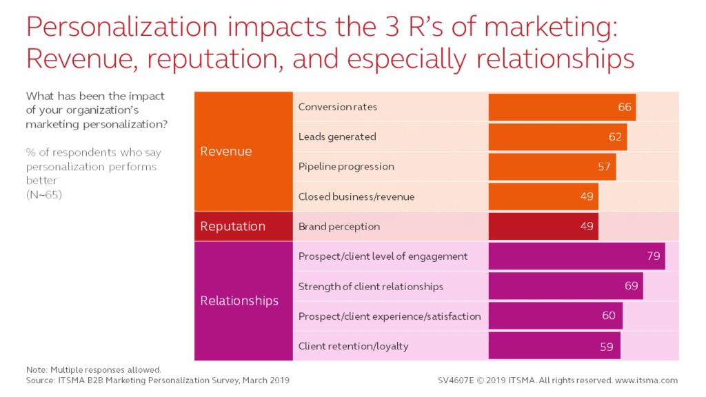 Personalization and the 3 R's of marketing