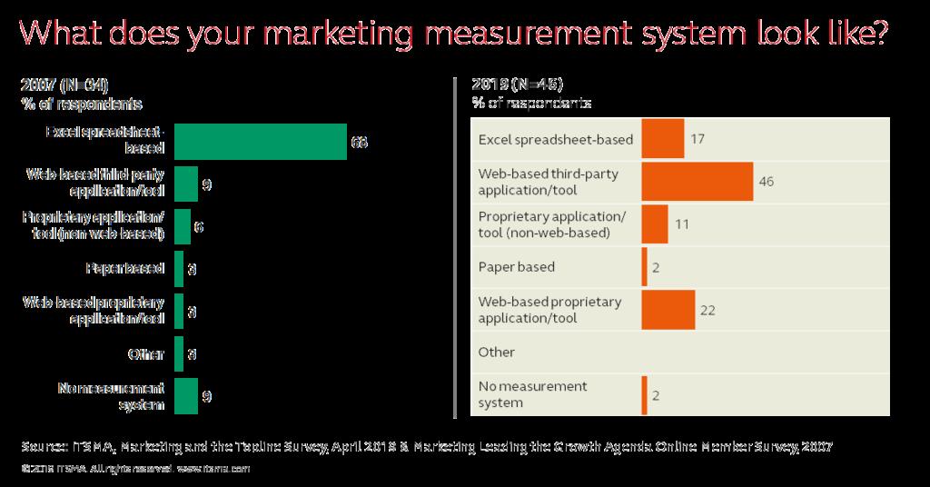 Marketing Metrics - Tools