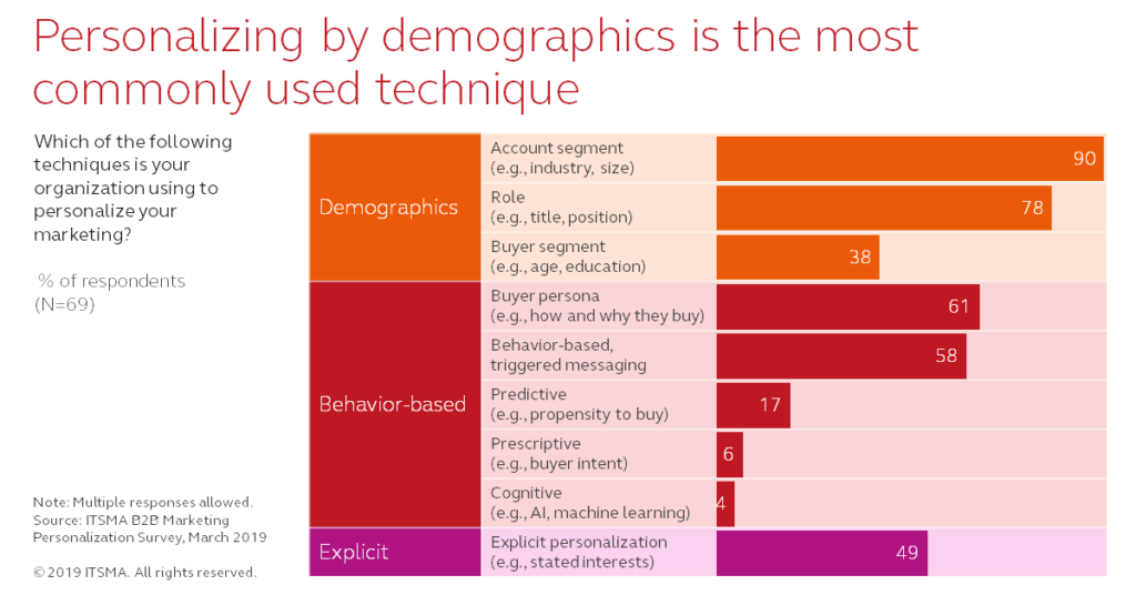 Marketing Personalization - demographics