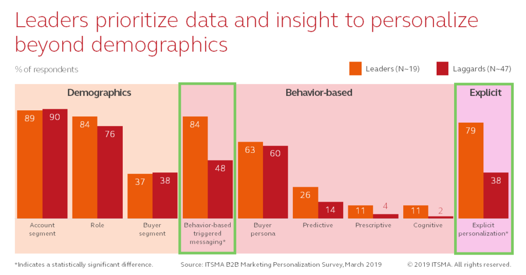Marketing Personalization - Data and Insight
