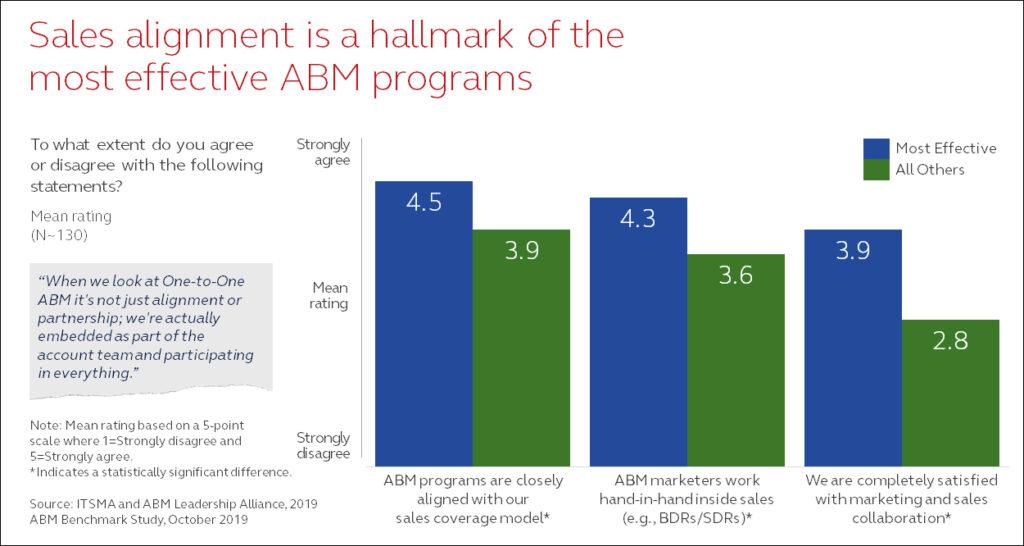 ABM Benchmark 2019: Sales alignment