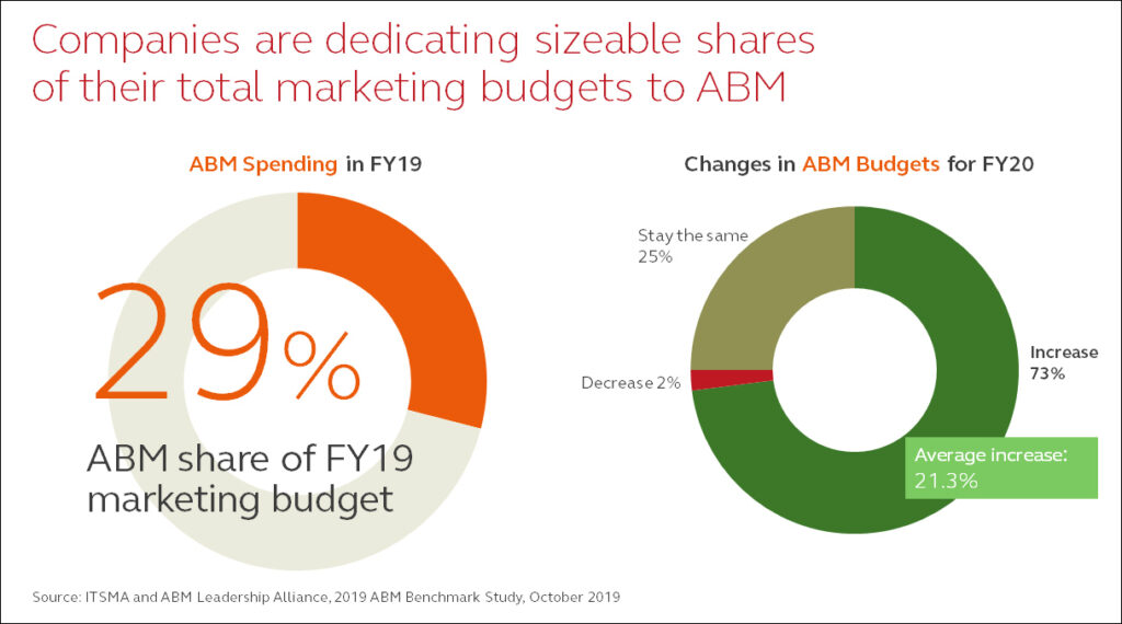 ABM Benchmark 2019: Current spending and increases in spending