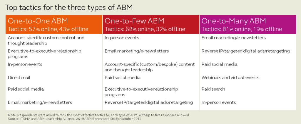 Top tactics for three types of ABM