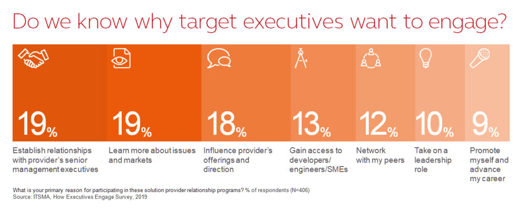 Do we know why target executives want to engage?